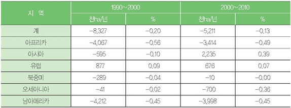 [표 1] 대륙별 연간 산림면적 변화(1990∼2010)